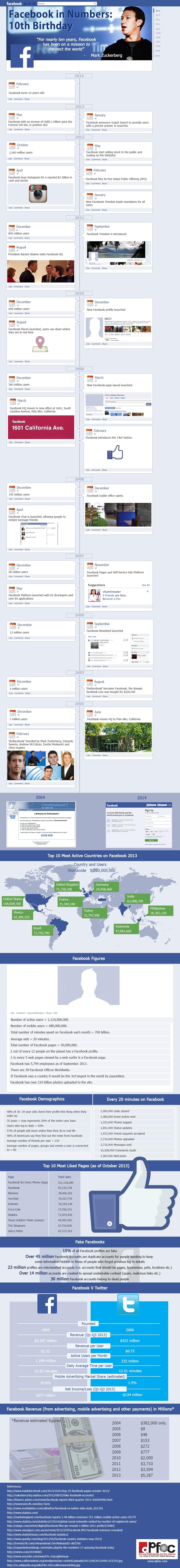 facebook infographic 2014
