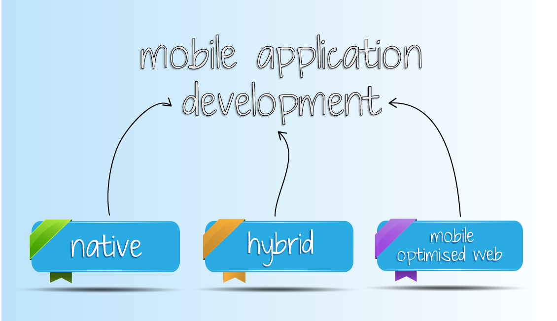 Web Native Hybrid Mobile App Development