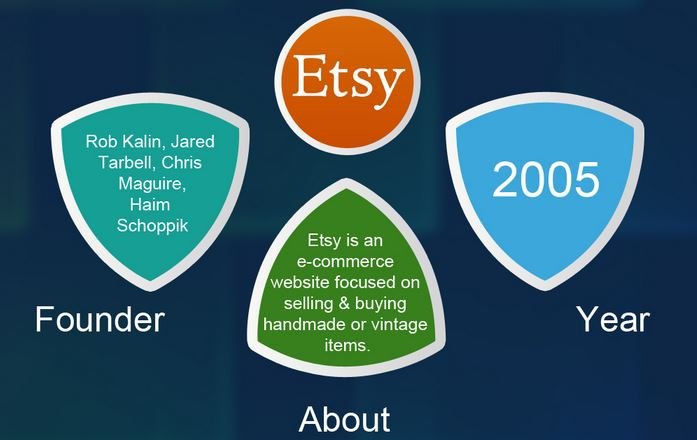 Etsy marketplace infographic