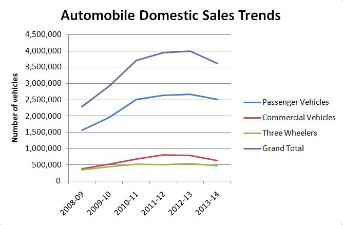 automobile domestic treands