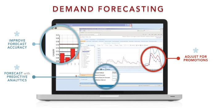 importance of forecasting in operations management [supply chain management] | importance of forecasting in supply methods of production and operations management 4 the relative importance of forecasting.