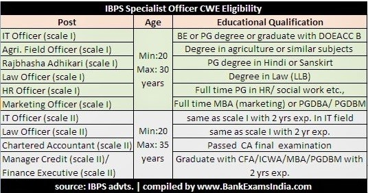 ibps specialist officer eligibility
