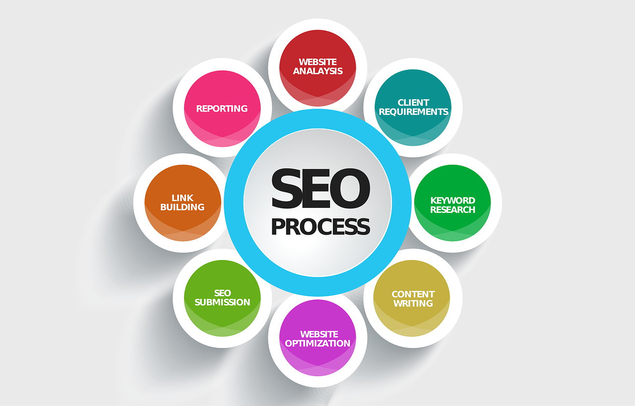 Image result for The Basics of Online Presence and SEO