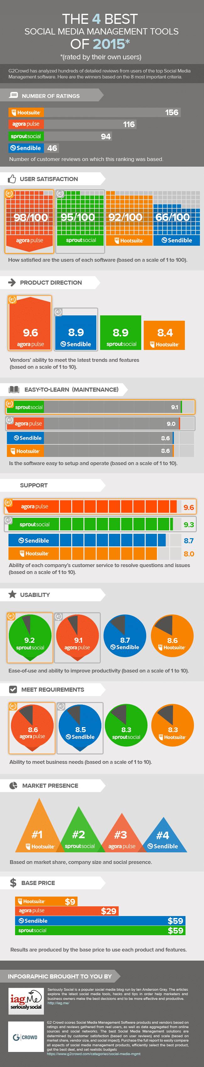 Infographic g2crowd iag