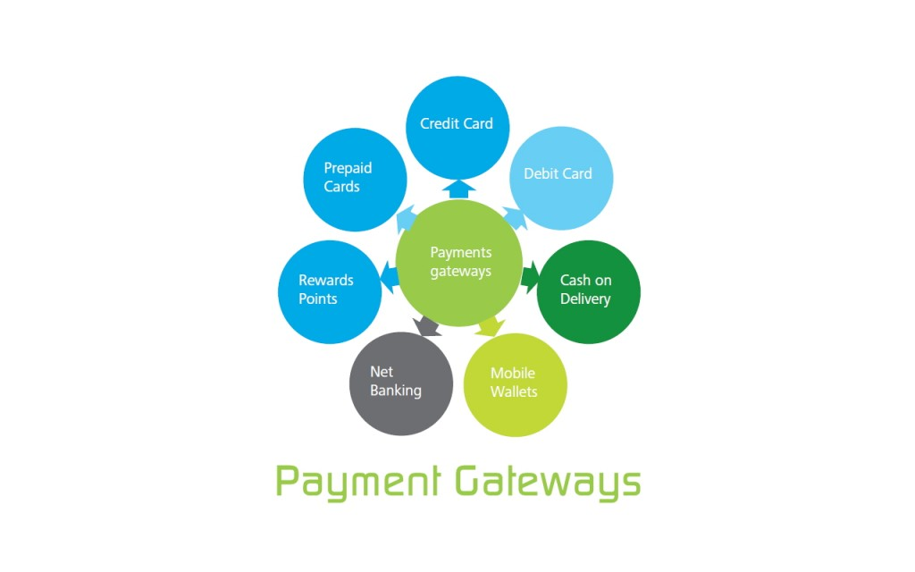 Types of electronic payment systems