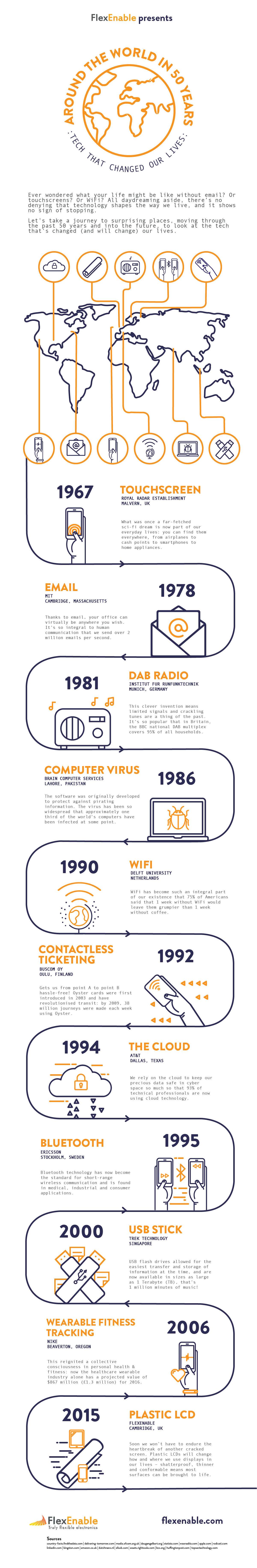 Electronic Technology That Changed Our Life