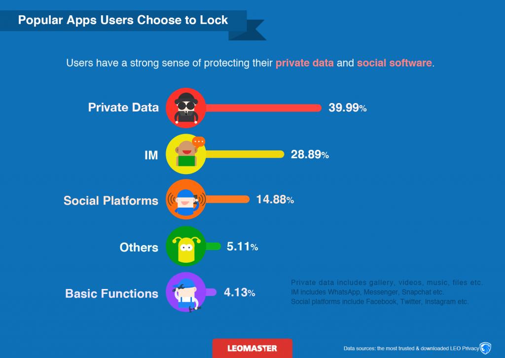 leomaster mobile privacy data report 11