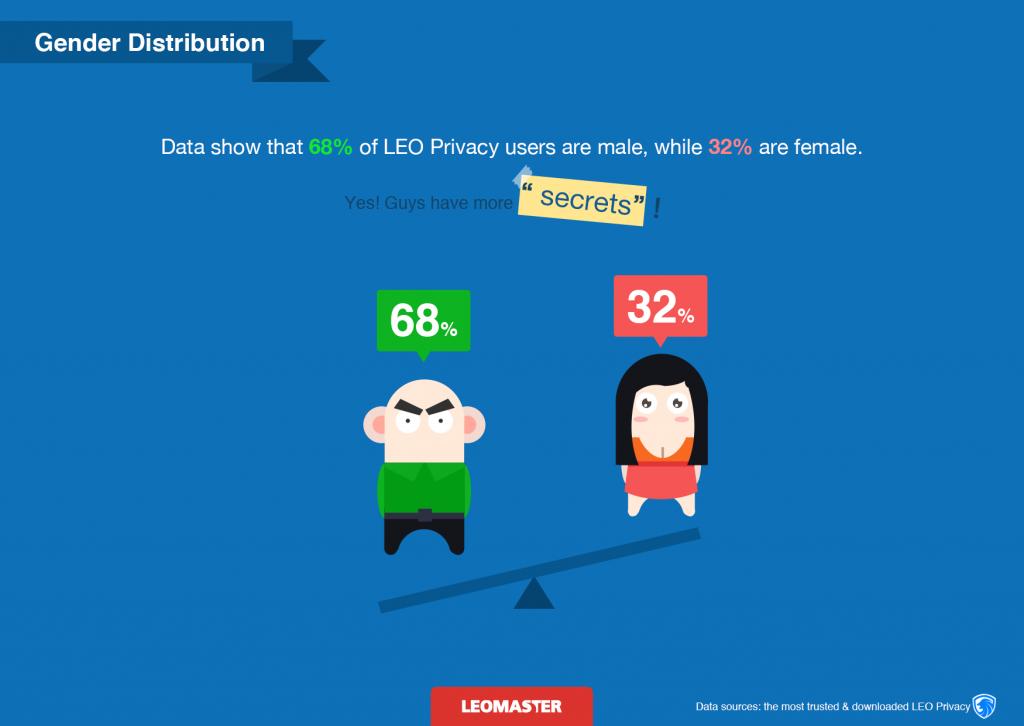 leomaster mobile privacy data report 3