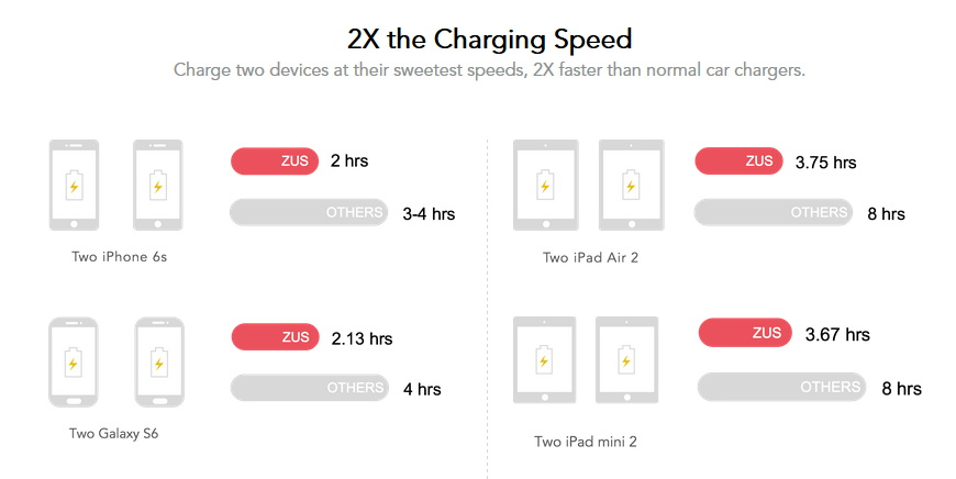 Ultra fast usb charger