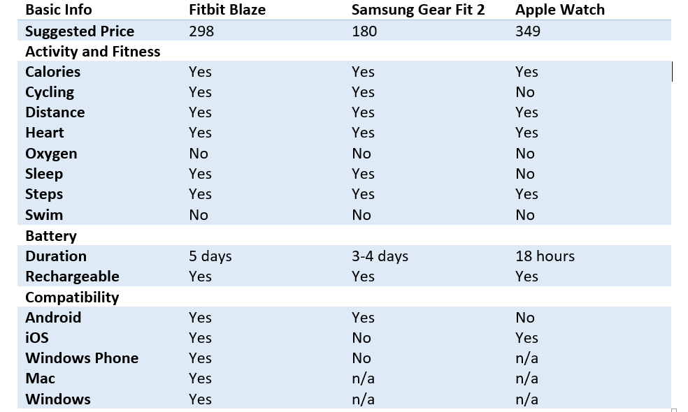 Fitness wearable comparison