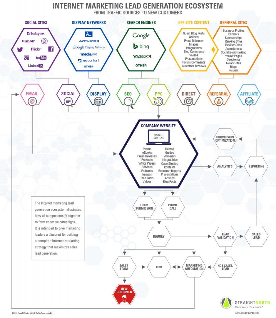 Internet marketing and lead generation ecosystem