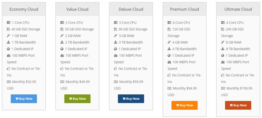 milesweb cloud hosting plans