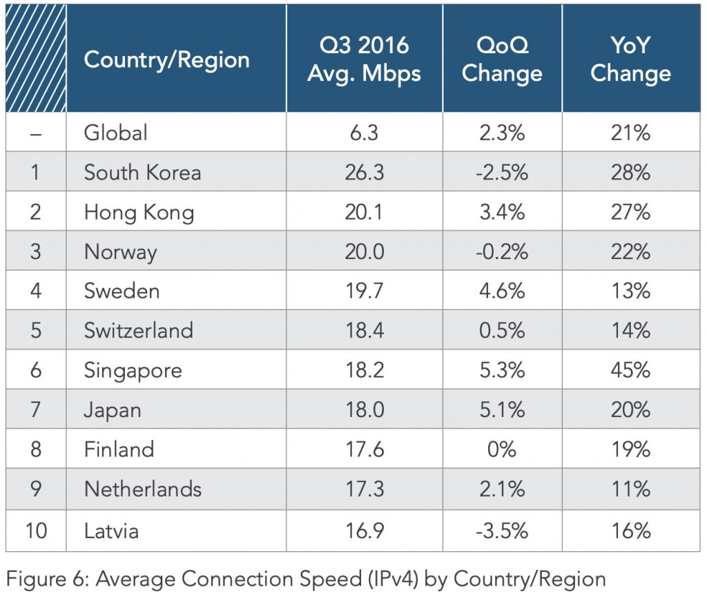 Average broadband speed 2016 by Akamai