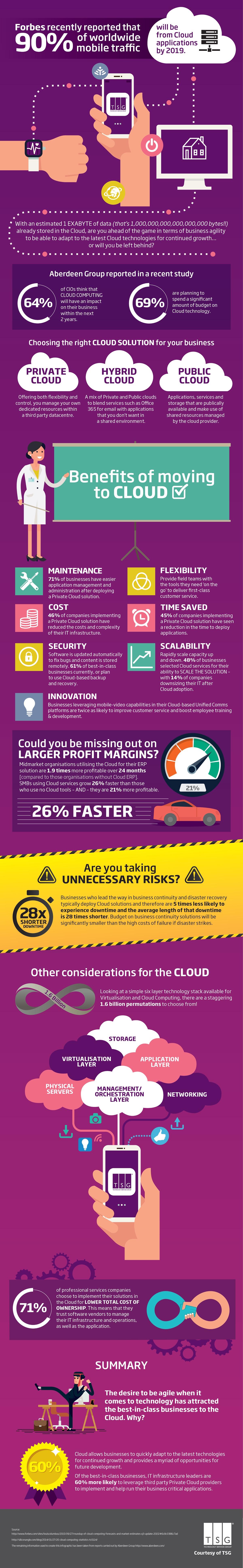 Infographic benefits of cloud computing