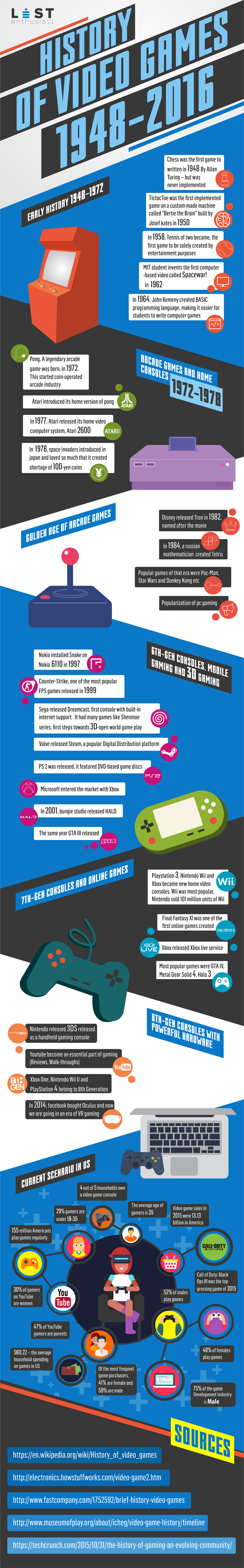 History of video games infographics