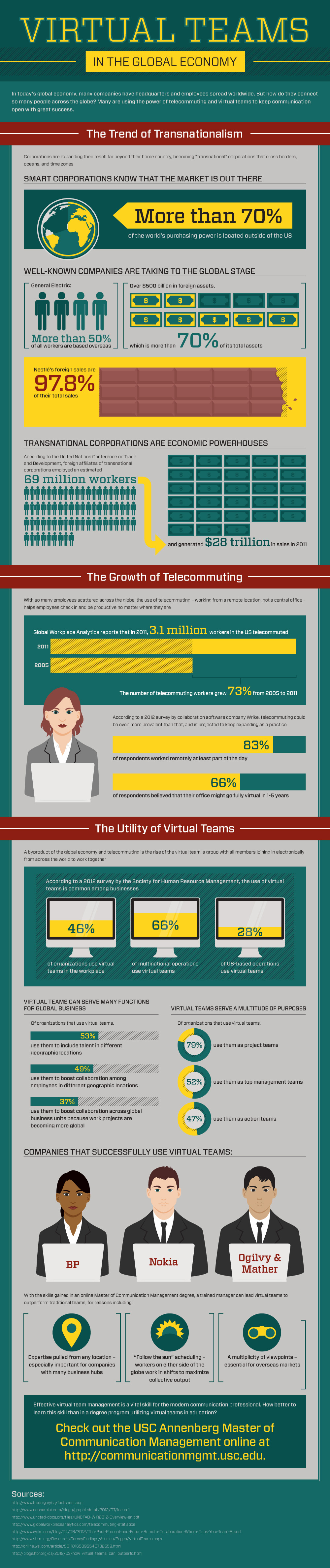 Virtual teams in the global economy