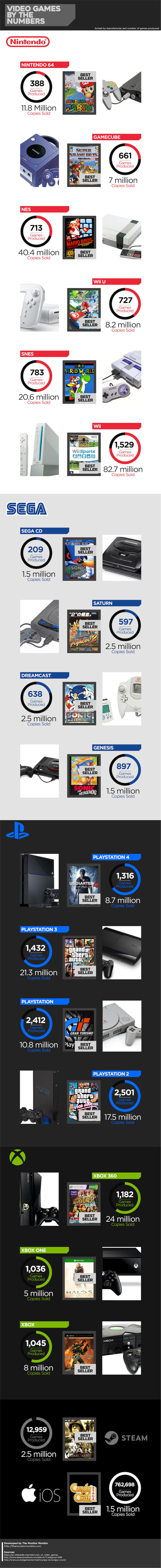 Video Game Console History