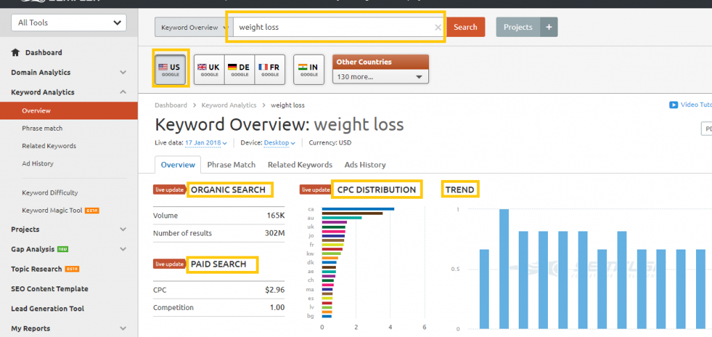 SEMRush keyword research overview details