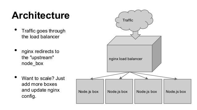 Node.js App Architecture