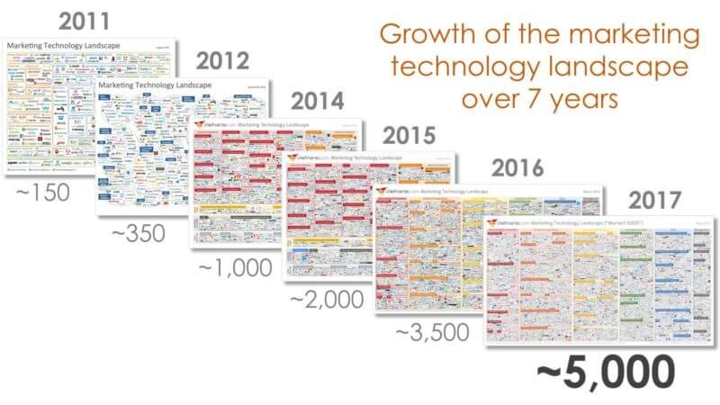 Growth marketing technology landscape