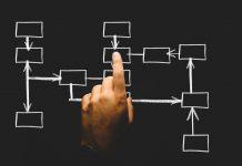 Business process automation need