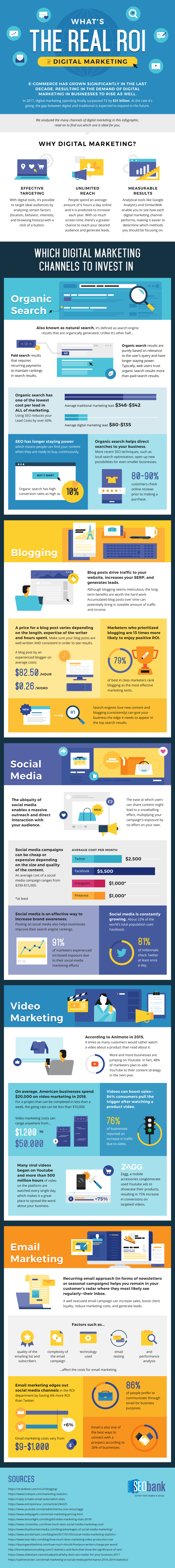 SEO bank infographic - The Real ROI of Digital Marketing