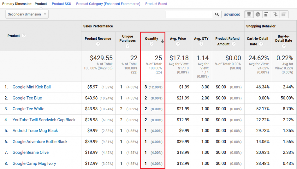 Conversions eCommerce product performance