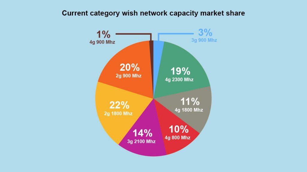4G 900 Mhz Market Share
