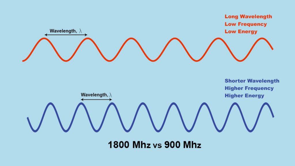 Wave comparison