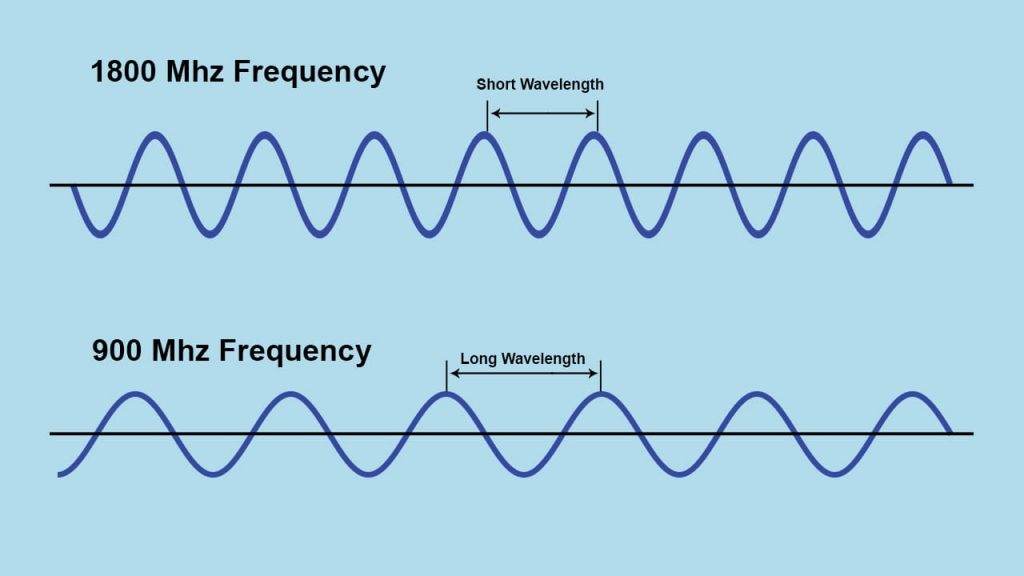 Wavelength Frequency