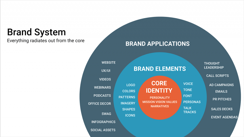 Elements of Brand