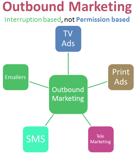 Outbound marketing chart