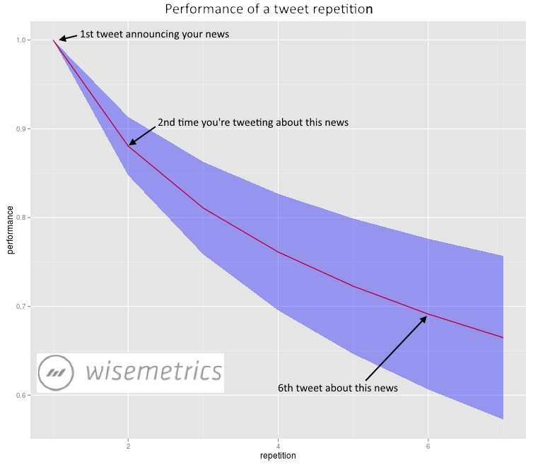 Wisemetrics tweet repetition performance