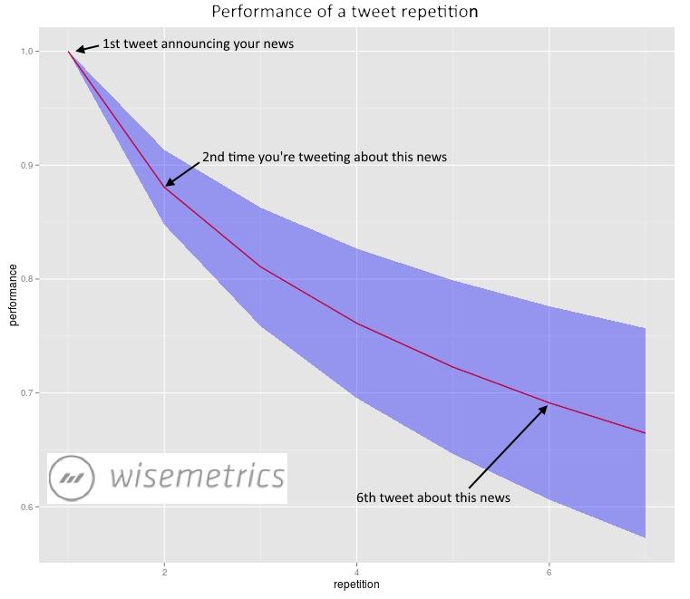 Wisemetrics سقسقة أداء التكرار