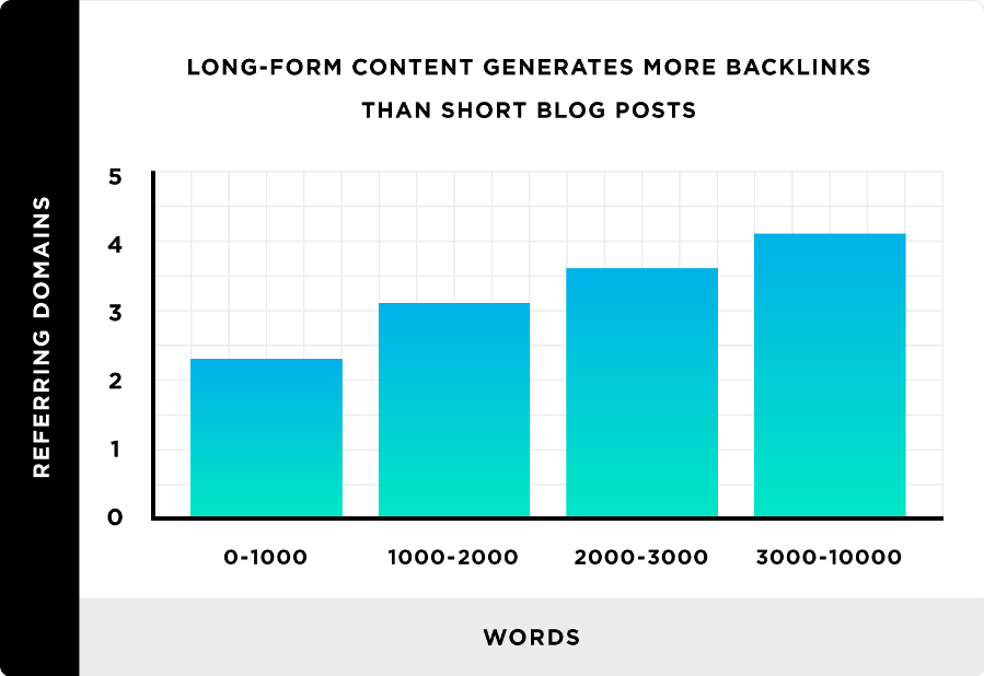 Long-form content helps to get more backlinks