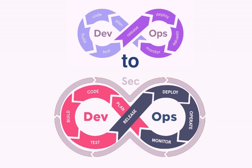 Transforming from DevOps to DevSecOps
