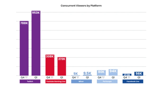 Stream advertising concurrent viewers