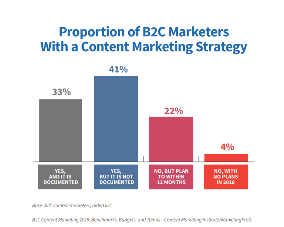B2C Content marketing strategy
