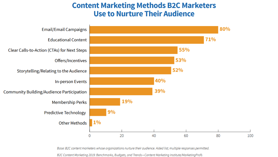 Content marketing methods B2C