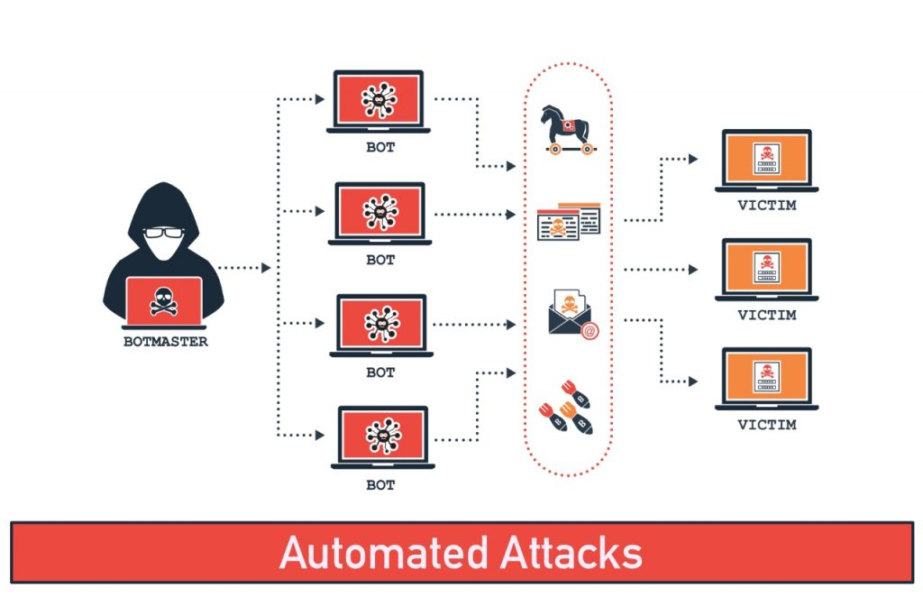 Automated attacks