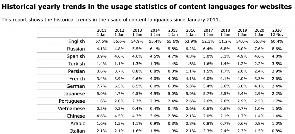 The most used languages for web content