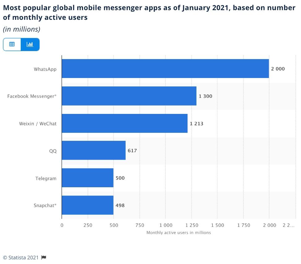 Most popular global mobile messenger