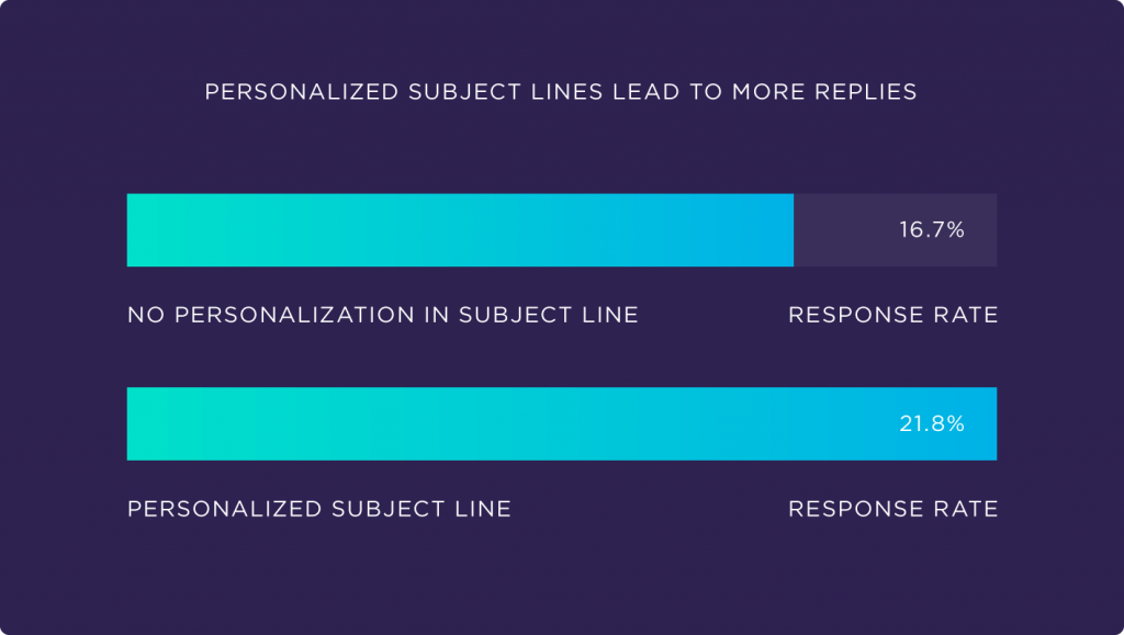 Personalized subject lines lead to more replies