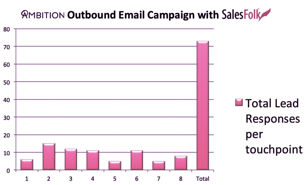 Total lead responses per touchpoint